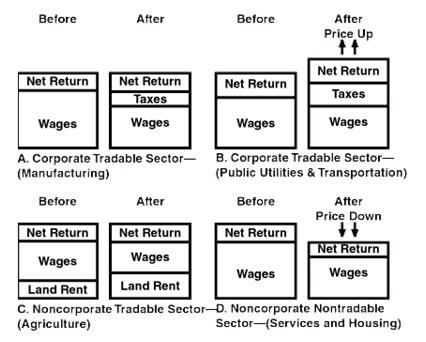 26. Escudriñando la Incidencia del Impuesto Corporativo