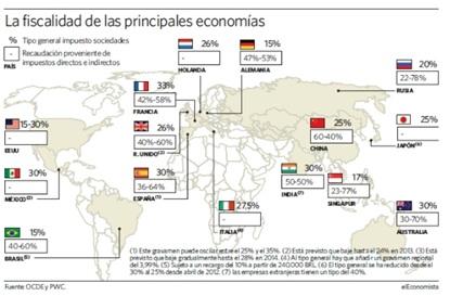 4. Los acuerdos de doble tributación en el comercio y la inversión